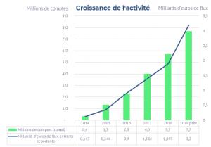Croissance_activité_Lemon_Way_2018